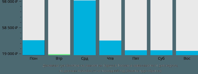 Динамика цен билетов на самолет из Карши в Россию в зависимости от дня недели