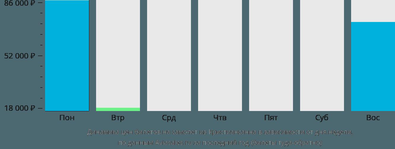 Динамика цен билетов на самолёт из Кристиансанна в зависимости от дня недели