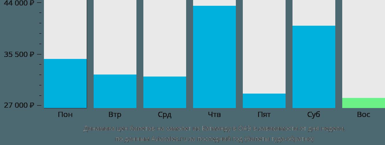 Динамика цен билетов на самолет из Катманду в ОАЭ в зависимости от дня недели