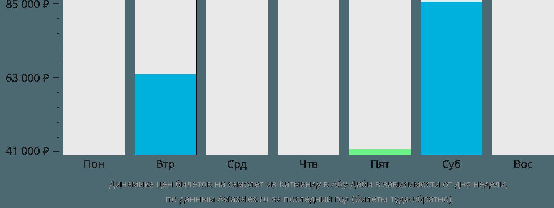Динамика цен билетов на самолет из Катманду в Абу-Даби в зависимости от дня недели