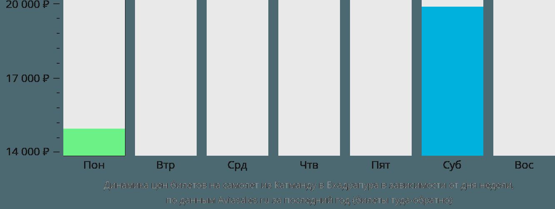 Динамика цен билетов на самолет из Катманду в Бхадрапура в зависимости от дня недели