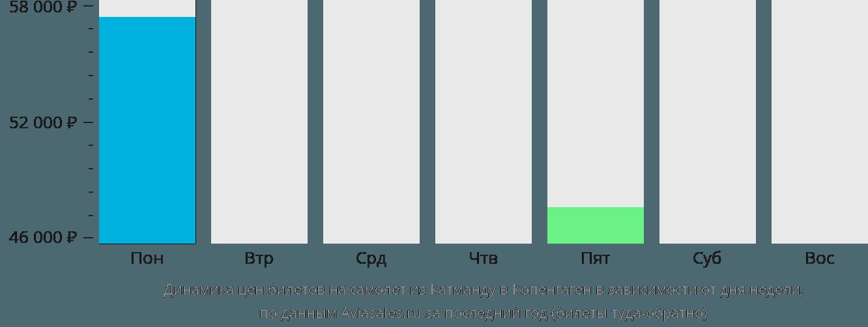 Динамика цен билетов на самолет из Катманду в Копенгаген в зависимости от дня недели