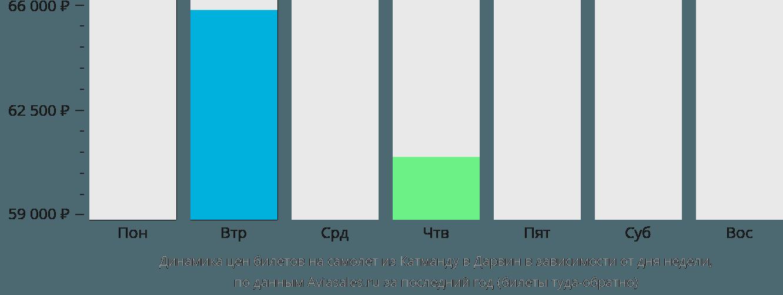 Динамика цен билетов на самолёт из Катманду в Дарвин в зависимости от дня недели