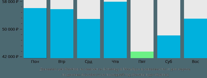 Динамика цен билетов на самолет из Катманду в Мельбурн в зависимости от дня недели