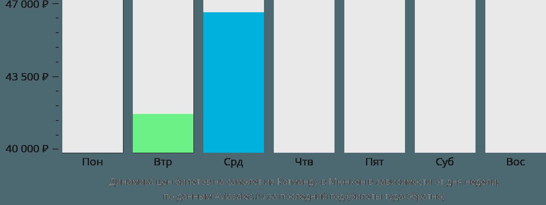 Динамика цен билетов на самолет из Катманду в Мюнхен в зависимости от дня недели