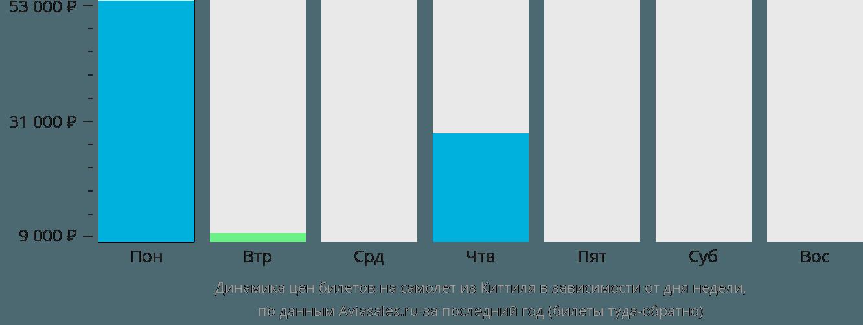 Динамика цен билетов на самолет из Киттиля в зависимости от дня недели