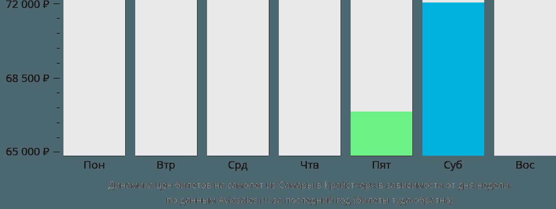Динамика цен билетов на самолет из Самары в Крайстчерч в зависимости от дня недели