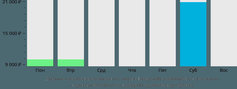 Динамика цен билетов на самолет из Самары в Белоярский в зависимости от дня недели