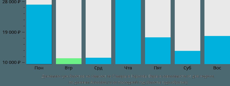 Динамика цен билетов на самолет из Самары в Карловы Вары в зависимости от дня недели