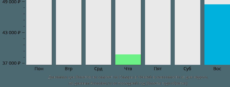 Динамика цен билетов на самолет из Самары в Ченнай в зависимости от дня недели