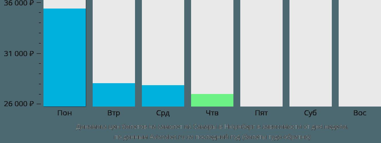 Динамика цен билетов на самолет из Самары в Нюрнберг в зависимости от дня недели