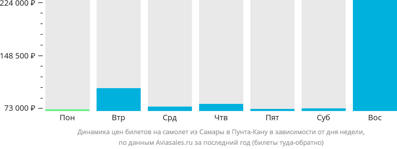 Динамика цен билетов на самолет из Самары в Пунта-Кану в зависимости от дня недели