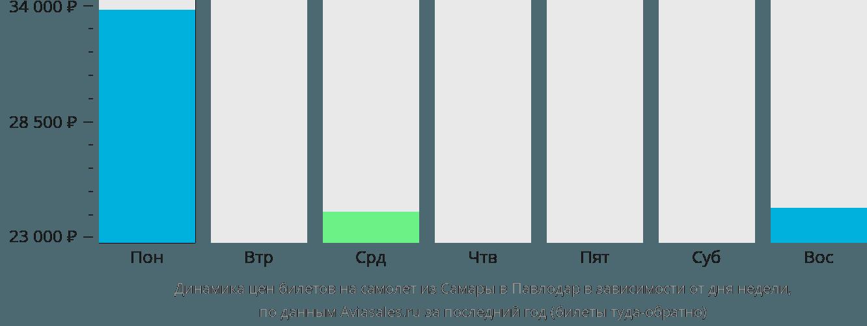 Динамика цен билетов на самолет из Самары в Павлодар в зависимости от дня недели