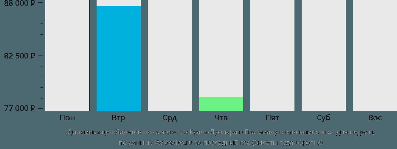Динамика цен билетов на самолет из Куала-Лумпура в Гватемалу в зависимости от дня недели