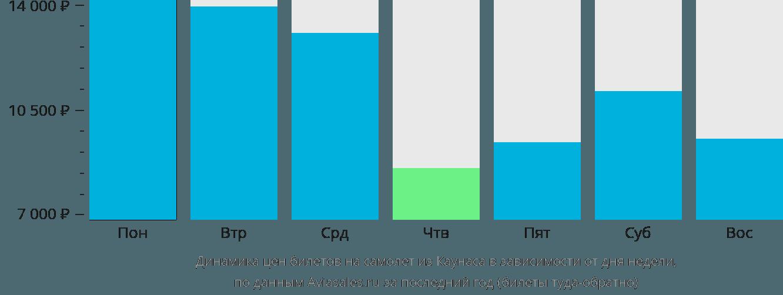 Динамика цен билетов на самолёт из Каунаса в зависимости от дня недели