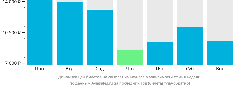 Динамика цен билетов на самолет из Каунаса в зависимости от дня недели