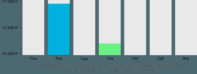 Динамика цен билетов на самолет из Каунаса в Дюссельдорф в зависимости от дня недели