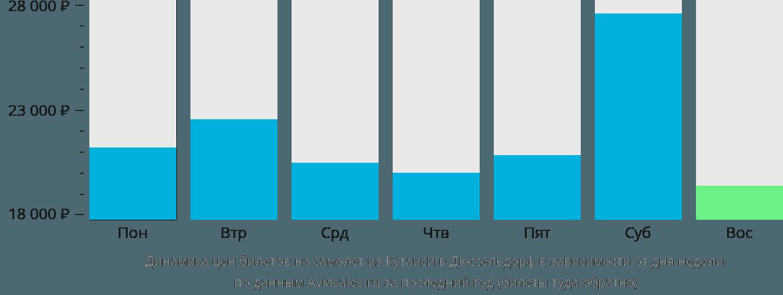 Динамика цен билетов на самолет из Кутаиси в Дюссельдорф в зависимости от дня недели