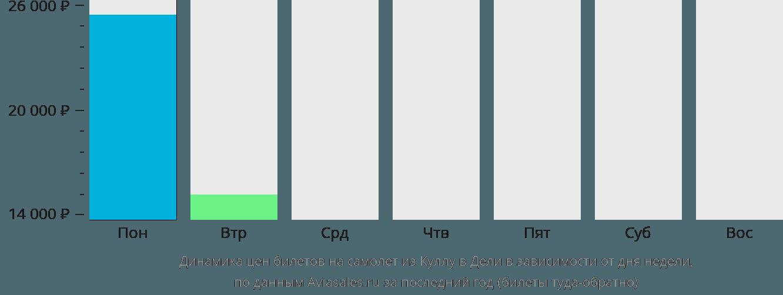 Динамика цен билетов на самолет из Куллу в Дели в зависимости от дня недели