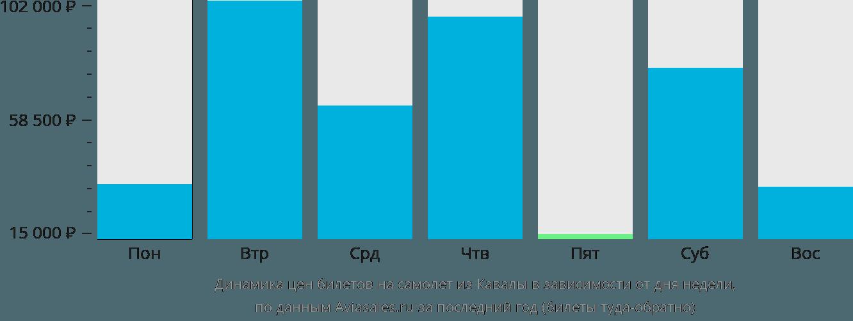Динамика цен билетов на самолет из Кавалы в зависимости от дня недели