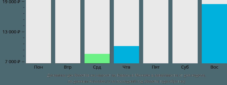 Динамика цен билетов на самолет из Кавалы в Мюнхен в зависимости от дня недели