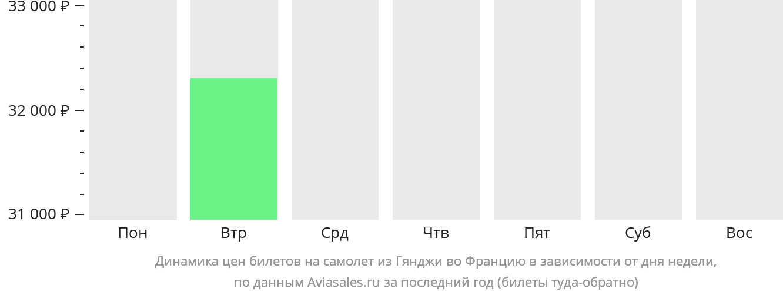 Динамика цен билетов на самолет из Гянджи во Францию в зависимости от дня недели