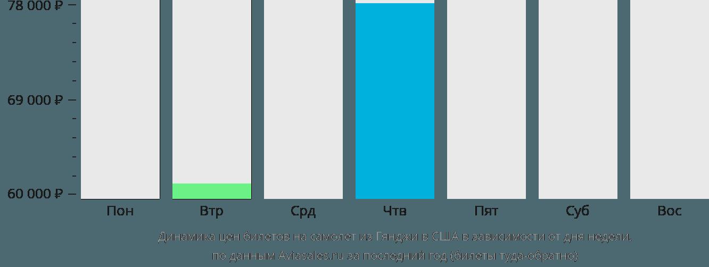 Динамика цен билетов на самолет из Гянджи в США в зависимости от дня недели