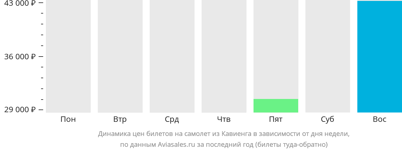 Динамика цен билетов на самолет из Кавиенга в зависимости от дня недели