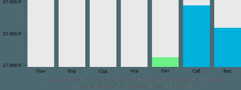 Динамика цен билетов на самолет из Кировска в Ростов-на-Дону в зависимости от дня недели