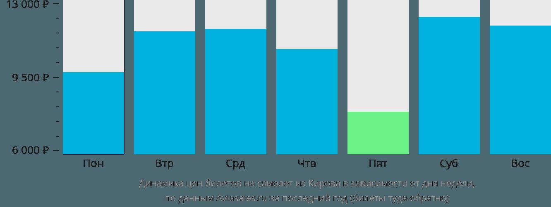 Динамика цен билетов на самолет из Кирова в зависимости от дня недели