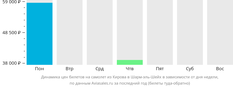 Динамика цен билетов на самолет из Кирова в Шарм-эль-Шейх в зависимости от дня недели