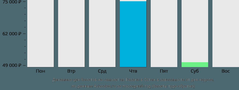 Динамика цен билетов на самолёт из Казани в Остин в зависимости от дня недели