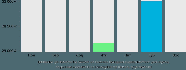 Динамика цен билетов на самолет из Казани в Бриндизи в зависимости от дня недели