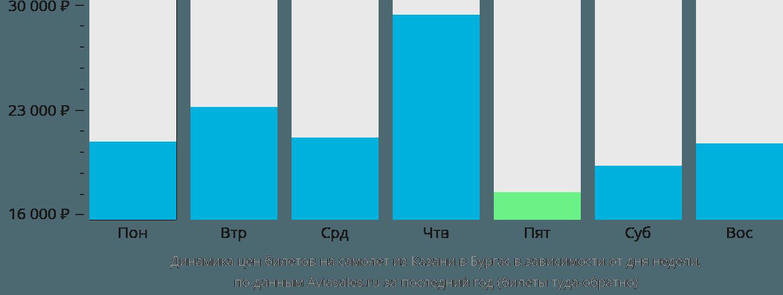 Динамика цен билетов на самолет из Казани в Бургас в зависимости от дня недели