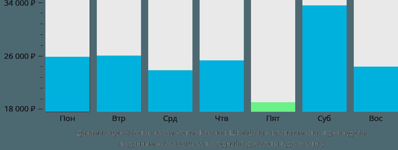 Динамика цен билетов на самолет из Казани в Швейцарию в зависимости от дня недели