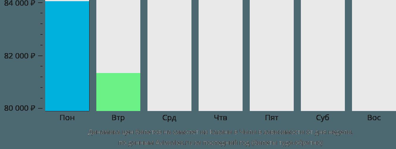 Динамика цен билетов на самолёт из Казани в Чили в зависимости от дня недели