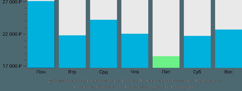 Динамика цен билетов на самолет из Казани в Копенгаген в зависимости от дня недели