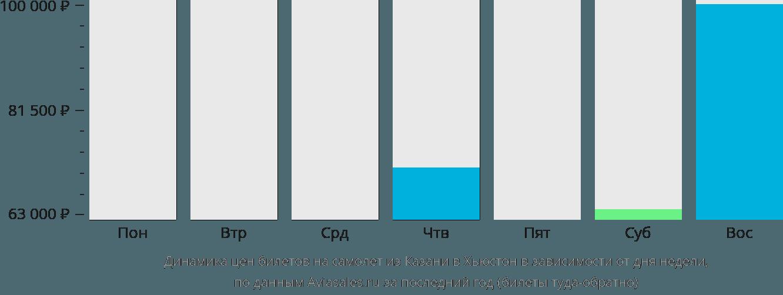 Динамика цен билетов на самолёт из Казани в Хьюстон в зависимости от дня недели