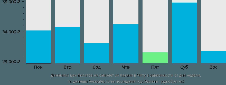 Динамика цен билетов на самолет из Казани в Читу в зависимости от дня недели