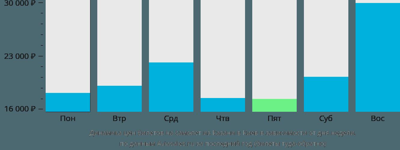 Динамика цен билетов на самолёт из Казани в Киев в зависимости от дня недели