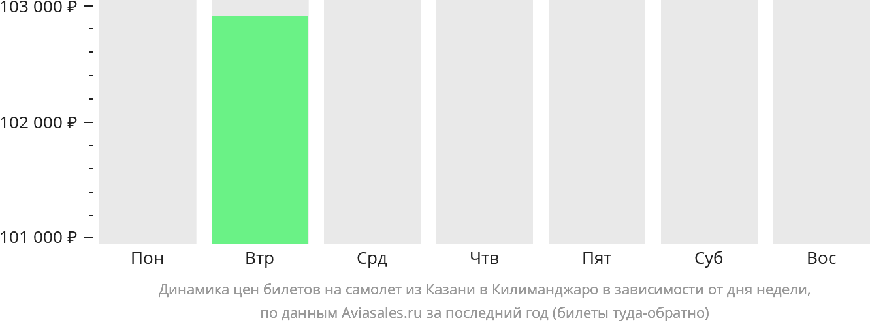 Динамика цен билетов на самолет из Казани в Килиманджаро в зависимости от дня недели