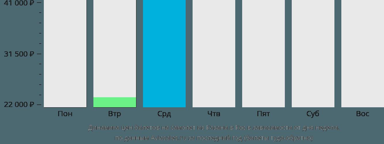 Динамика цен билетов на самолет из Казани в Кос в зависимости от дня недели