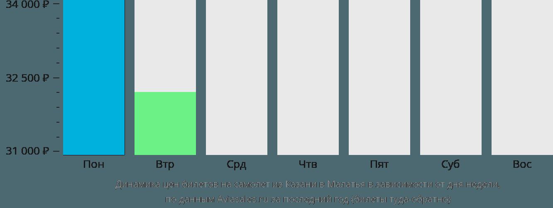 Динамика цен билетов на самолёт из Казани в Малатья в зависимости от дня недели