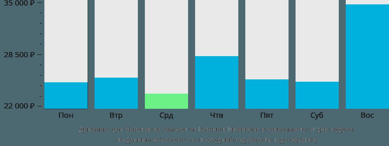 Динамика цен билетов на самолет из Казани в Нюрнберг в зависимости от дня недели