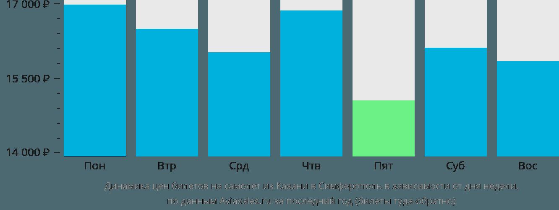 Динамика цен билетов на самолет из Казани в Симферополь (Крым) в зависимости от дня недели