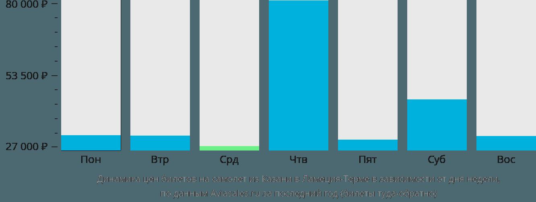 Динамика цен билетов на самолет из Казани в Ламеция-Терме в зависимости от дня недели