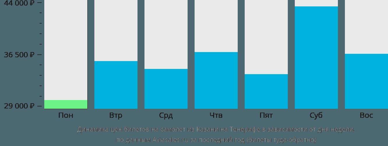 Динамика цен билетов на самолет из Казани на Тенерифе в зависимости от дня недели