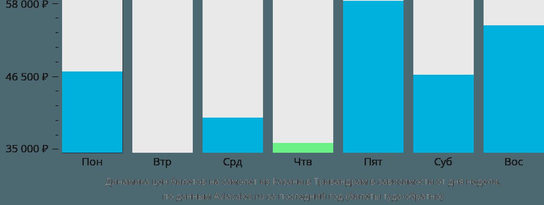 Динамика цен билетов на самолет из Казани в Тривандрам в зависимости от дня недели