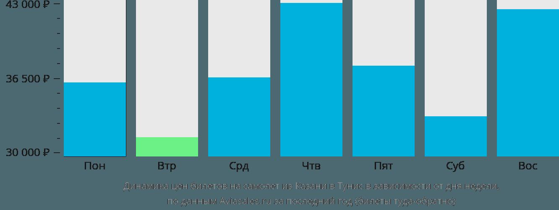 Динамика цен билетов на самолет из Казани в Тунис в зависимости от дня недели