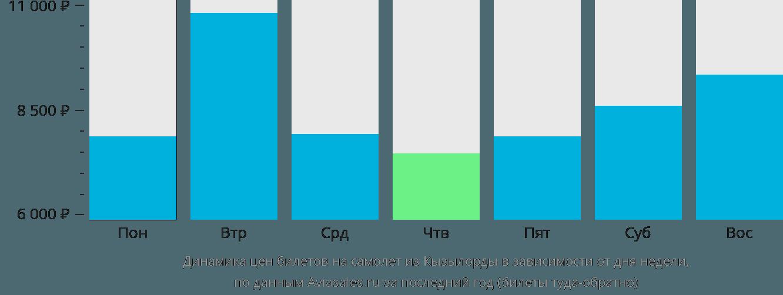 Динамика цен билетов на самолет из Кызылорды в зависимости от дня недели